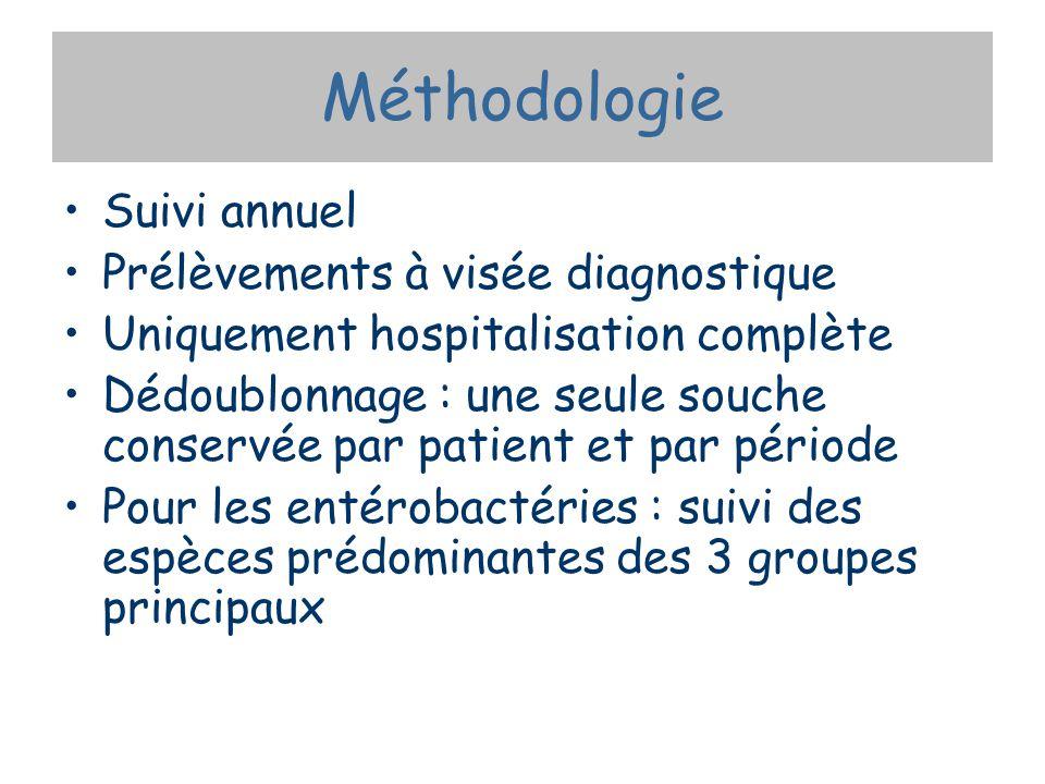 Couples germes/antibiotiques surveillés GermesAntibiotiques S.aureusOxacilline E.coli K.pneumoniae Enterobacter sp.
