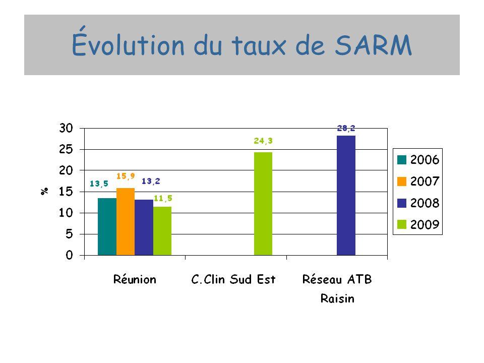 Évolution du taux de SARM