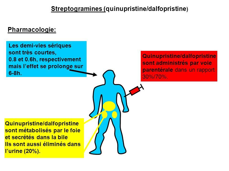 Pharmacologie: Les demi-vies sériques sont très courtes, 0.8 et 0.6h, respectivement mais l'effet se prolonge sur 6-8h. Quinupristine/dalfopristine so
