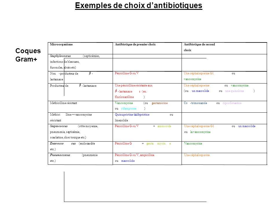 Coques Gram+ Exemples de choix d'antibiotiques Méthicilline + vancomycine résistant Quinupristine/dalfopristine ou linezolide Steptococcus (otite moye