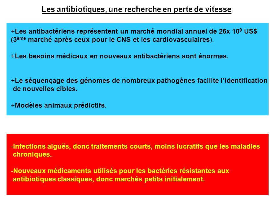 Les antibiotiques, une recherche en perte de vitesse +Les antibactériens représentent un marché mondial annuel de 26x 10 9 US$ (3 ème marché après ceu