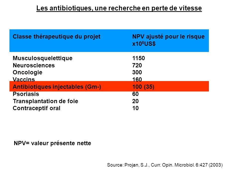Les antibiotiques, une recherche en perte de vitesse Classe thérapeutique du projetNPV ajusté pour le risque x10 6 US$ Musculosquelettique1150 Neurosc