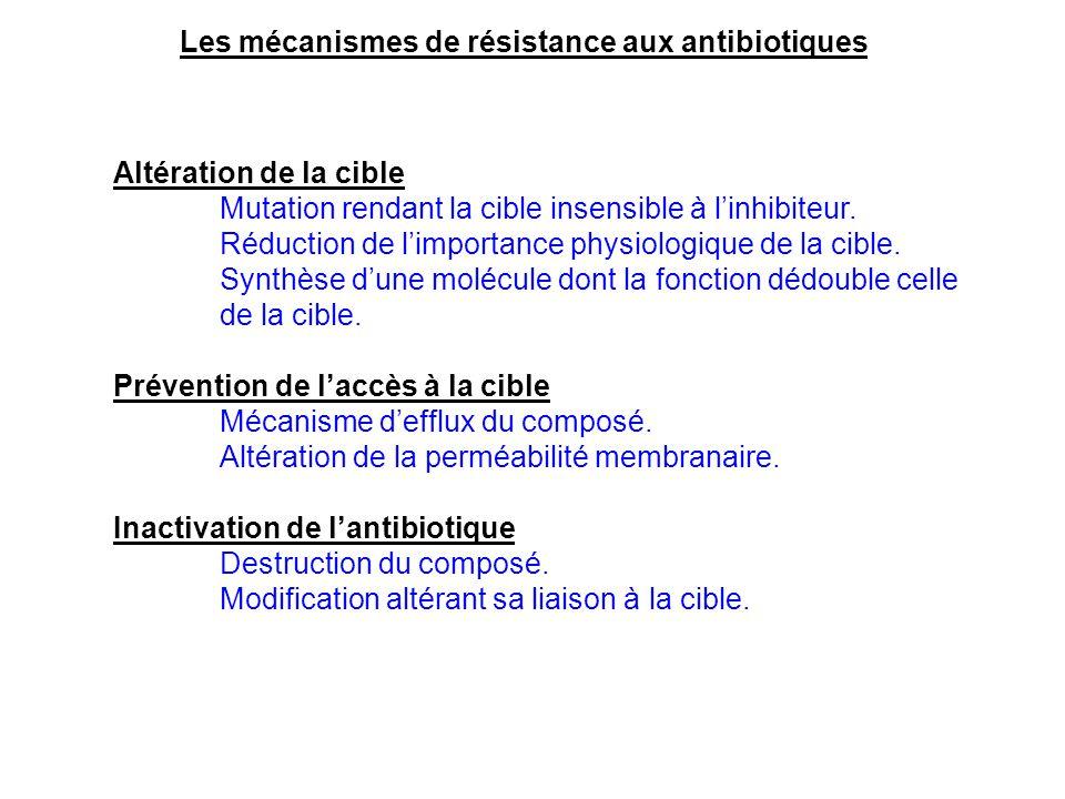 Les mécanismes de résistance aux antibiotiques Altération de la cible Mutation rendant la cible insensible à l'inhibiteur. Réduction de l'importance p