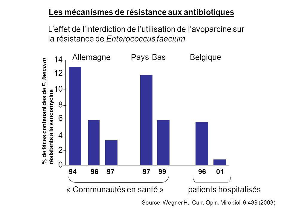 AllemagnePays-BasBelgique % de fèces contenant des de E. faecium résistants à la vancomycine 94 96 97 97 99 96 01 Les mécanismes de résistance aux ant