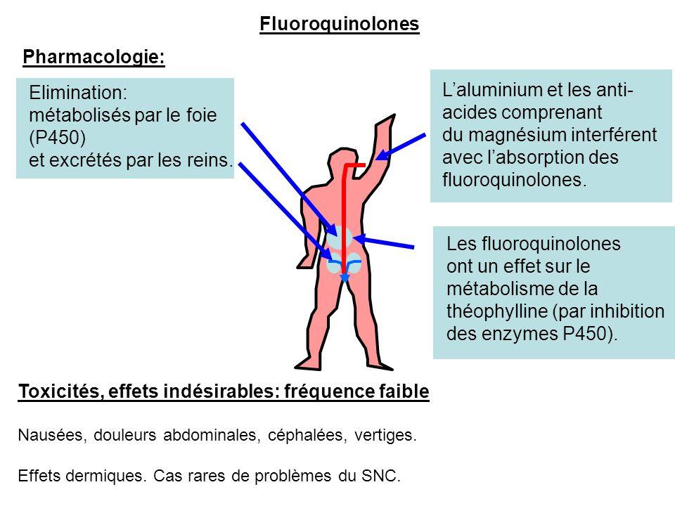 Pharmacologie: Fluoroquinolones L'aluminium et les anti- acides comprenant du magnésium interférent avec l'absorption des fluoroquinolones. Eliminatio
