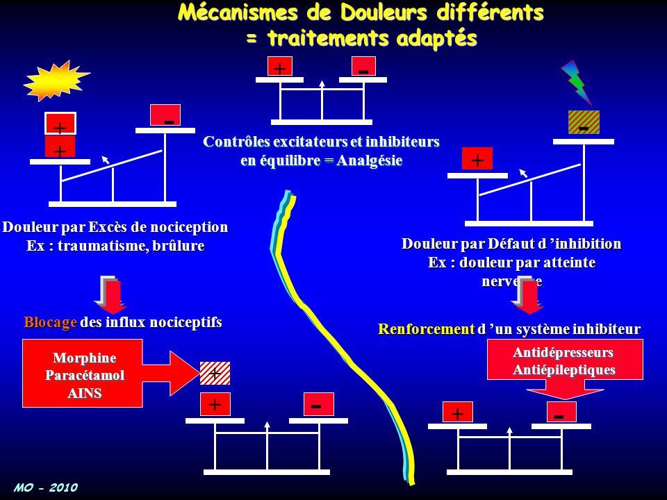 MO - 2010 + - + - AntidépresseursAntiépileptiques + - +MorphineParacétamolAINS - + + - + Contrôles excitateurs et inhibiteurs en équilibre = Analgésie