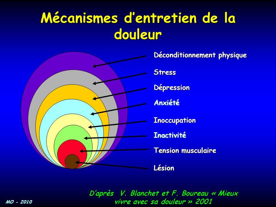 MO - 2010 Mécanismes d'entretien de la douleur D'après V. Blanchet et F. Boureau « Mieux vivre avec sa douleur » 2001 Lésion Tension musculaire Inacti