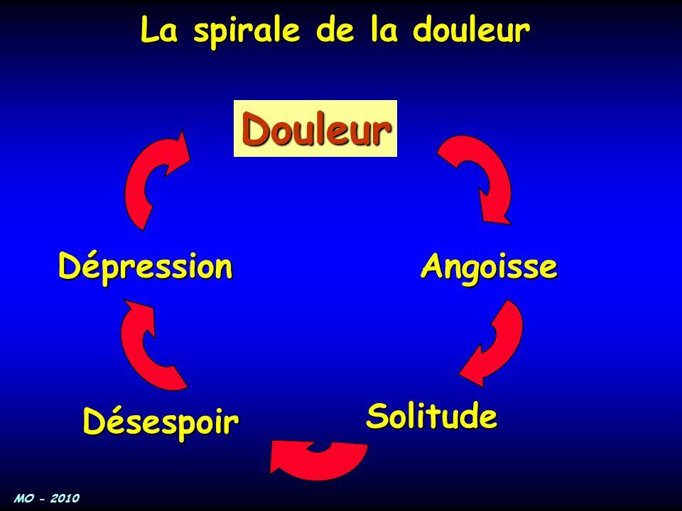 MO - 2010 La spirale de la douleur Douleur Angoisse Solitude Désespoir Dépression