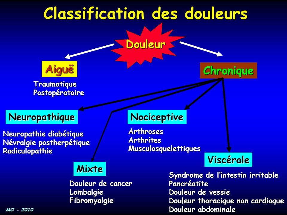 MO - 2010 Classification des douleurs Douleur Aiguë Chronique Neuropathique Mixte Nociceptive Viscérale TraumatiquePostopératoire Neuropathie diabétiq