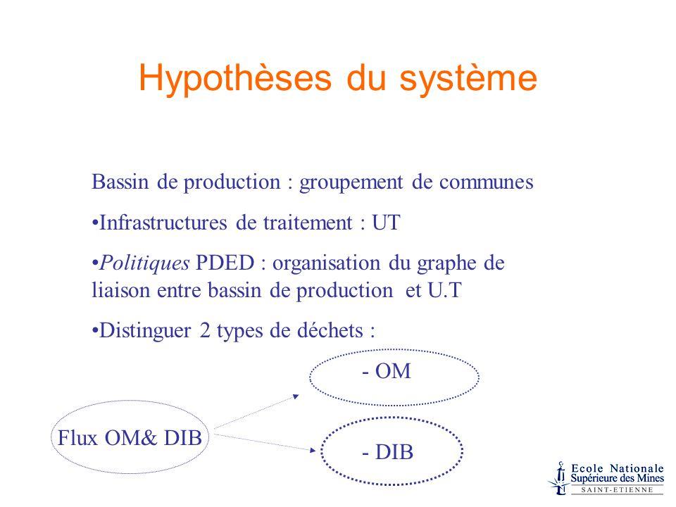Hypothèses du système Bassin de production : groupement de communes Infrastructures de traitement : UT Politiques PDED : organisation du graphe de liaison entre bassin de production et U.T Distinguer 2 types de déchets : - OM - DIB Flux OM& DIB