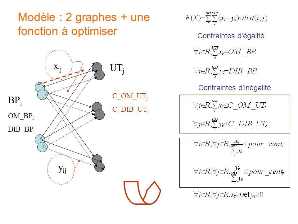 Modèle : 2 graphes + une fonction à optimiser y ij x ij OM_BP i DIB_BP i C_OM_UT j C_DIB_UT j UT j BP i Contraintes d'inégalité Contraintes d'égalité