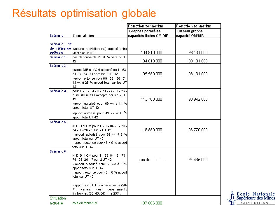 Résultats optimisation globale Graphes parallèles Un seul graphe