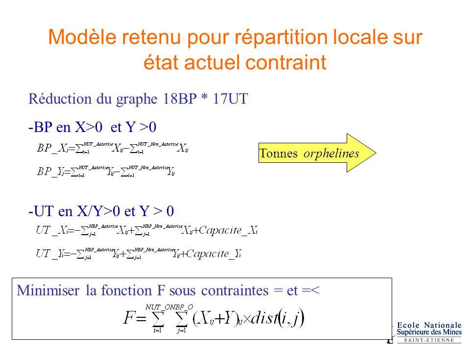 Réduction du graphe 18BP * 17UT -BP en X>0 et Y >0 -UT en X/Y>0 et Y > 0 Modèle retenu pour répartition locale sur état actuel contraint Tonnes orphelines Minimiser la fonction F sous contraintes = et =<