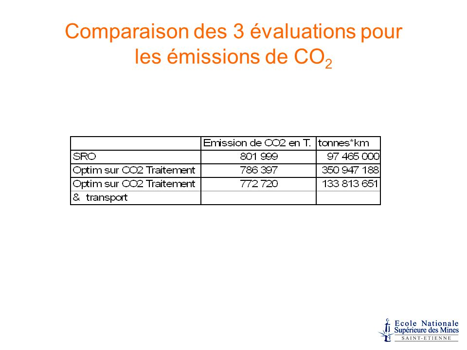 Comparaison des 3 évaluations pour les émissions de CO 2