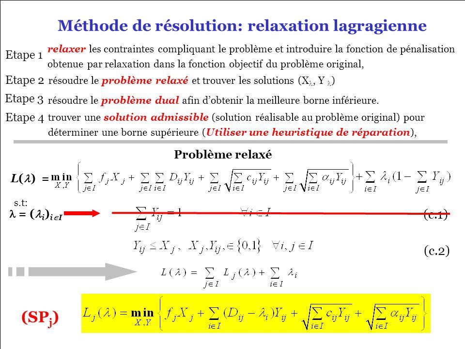 Xiaolan Xie 17/01/2006 Méthode de résolution: relaxation lagragienne résoudre le problème relaxé et trouver les solutions (X, Y ) Etape 1 Etape 2 (c.1