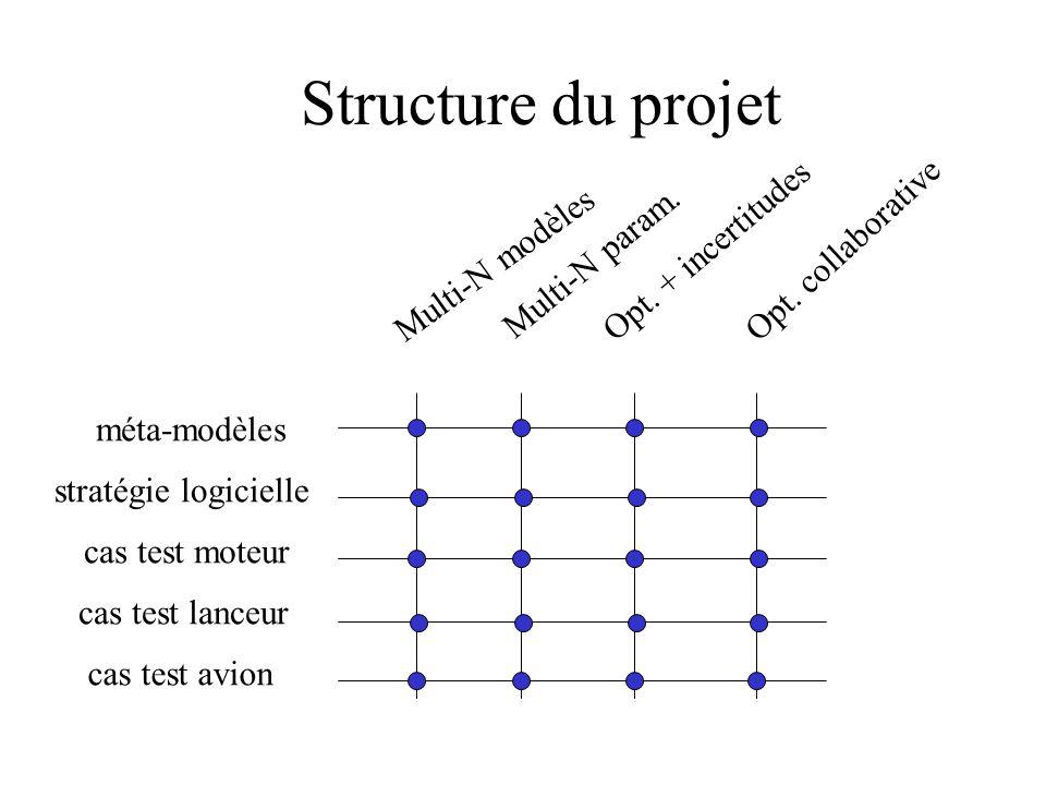Structure du projet Multi-N modèles Multi-N param. Opt. + incertitudes Opt. collaborative méta-modèles stratégie logicielle cas test moteur cas test l