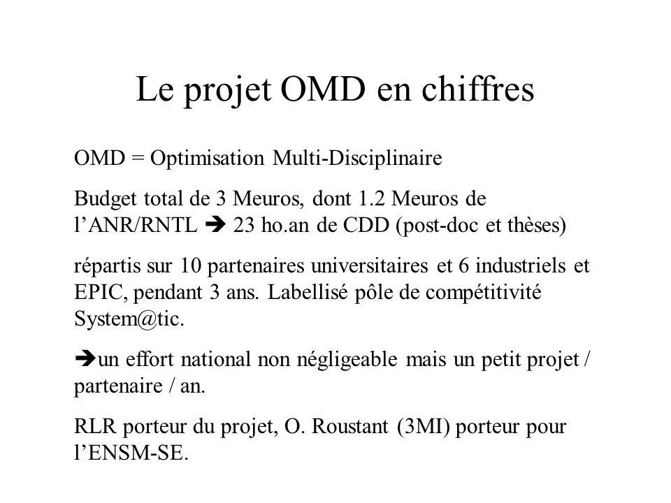 Le projet OMD en chiffres OMD = Optimisation Multi-Disciplinaire Budget total de 3 Meuros, dont 1.2 Meuros de l'ANR/RNTL  23 ho.an de CDD (post-doc e