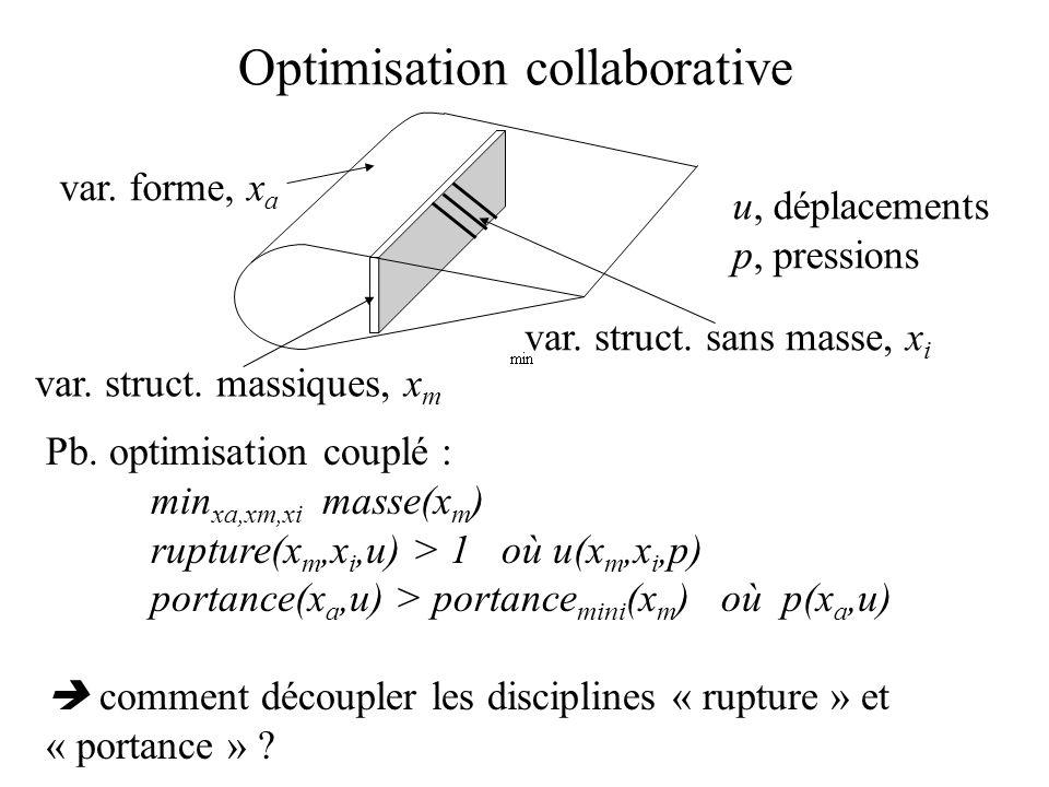 Pb. optimisation couplé : min xa,xm,xi masse(x m ) rupture(x m,x i,u) > 1 où u(x m,x i,p) portance(x a,u) > portance mini (x m ) où p(x a,u)  comment