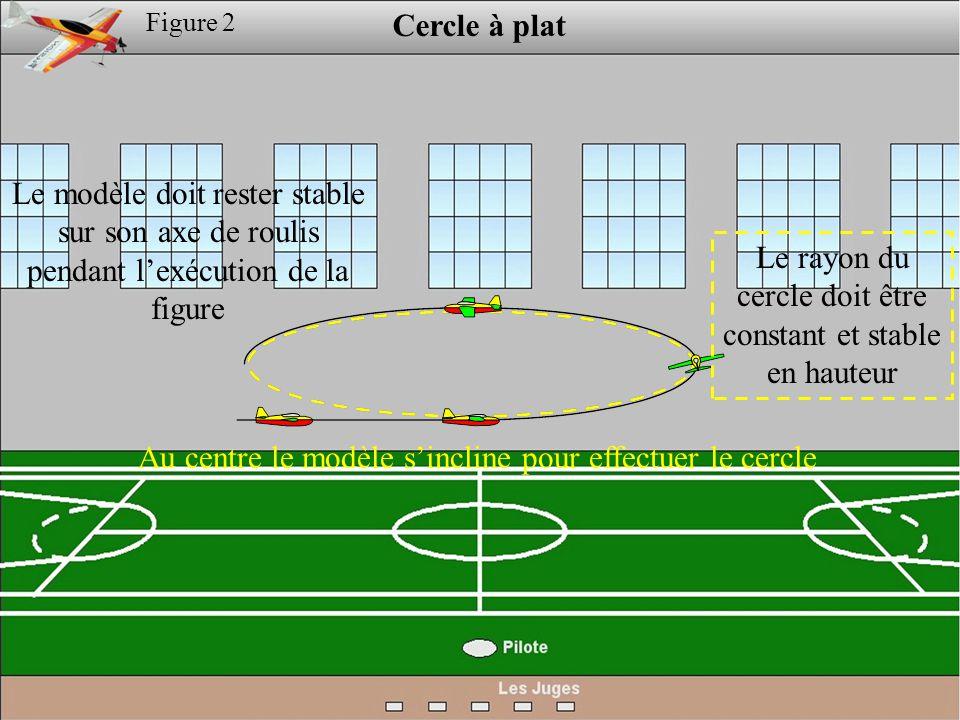 Figure 2 Cercle à plat Le modèle doit rester stable sur son axe de roulis pendant l'exécution de la figure Le rayon du cercle doit être constant et stable en hauteur Au centre le modèle s'incline pour effectuer le cercle