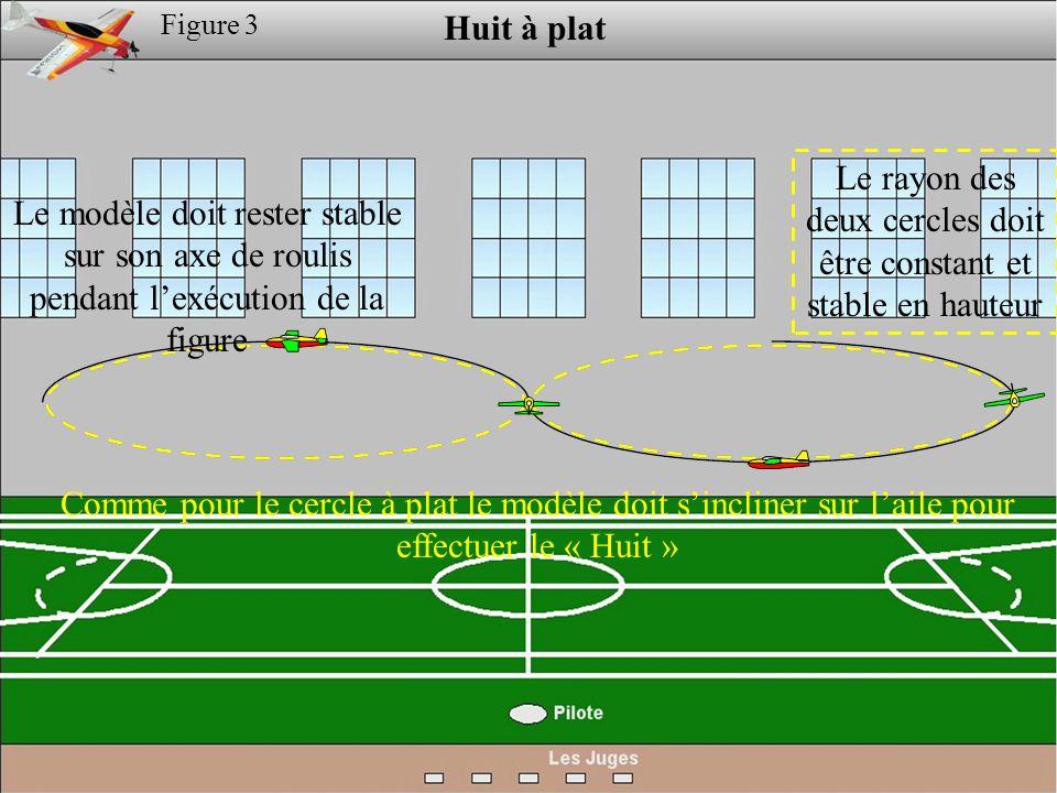 Figure 3 Huit à plat Le modèle doit rester stable sur son axe de roulis pendant l'exécution de la figure Le rayon des deux cercles doit être constant et stable en hauteur Comme pour le cercle à plat le modèle doit s'incliner sur l'aile pour effectuer le « Huit »