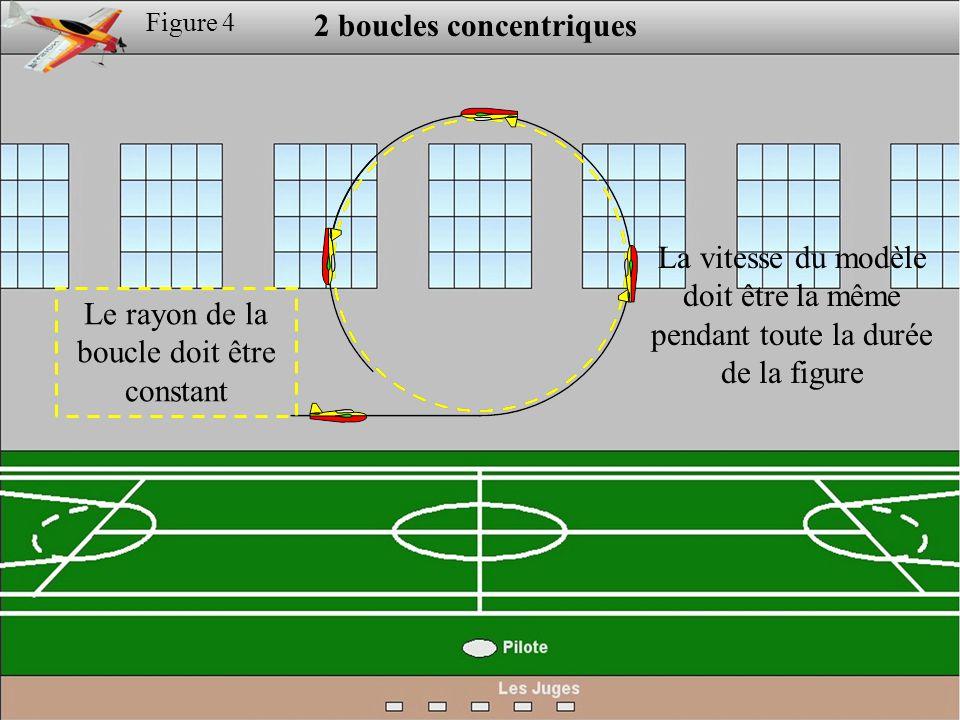 Figure 4 2 boucles concentriques Le rayon de la boucle doit être constant La vitesse du modèle doit être la même pendant toute la durée de la figure