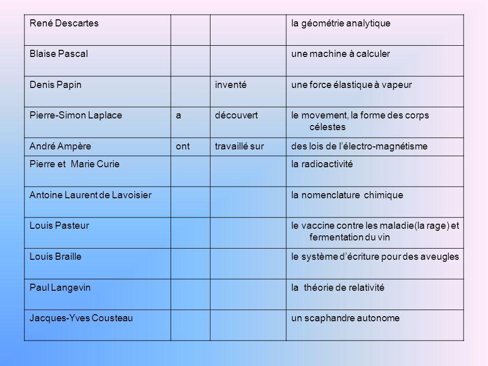 René Descartesla géométrie analytique Blaise Pascalune machine à calculer Denis Papininventéune force élastique à vapeur Pierre-Simon Laplaceadécouver