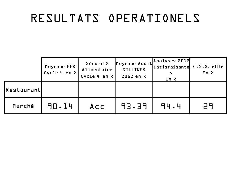 Commentaires CSO à 29%, progression de 6.7 pts / 2011, Temps de service en forte progression: -temps comptoir 3'06 (-58sec) -temps drive 3'22 (-19 sec) Résultats opérationnels en progrès sensibles sur l'ensemble des indicateurs: Mise en place d'une nouvelle structure, permettant le développement et la prise d'autonomie des directeurs.