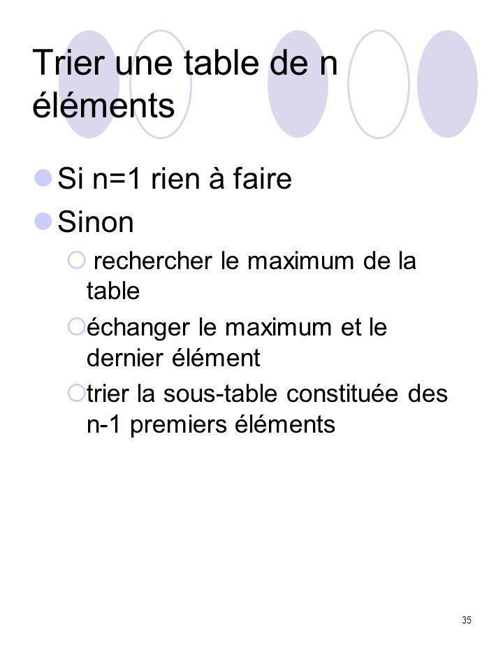 35 Trier une table de n éléments Si n=1 rien à faire Sinon  rechercher le maximum de la table  échanger le maximum et le dernier élément  trier la