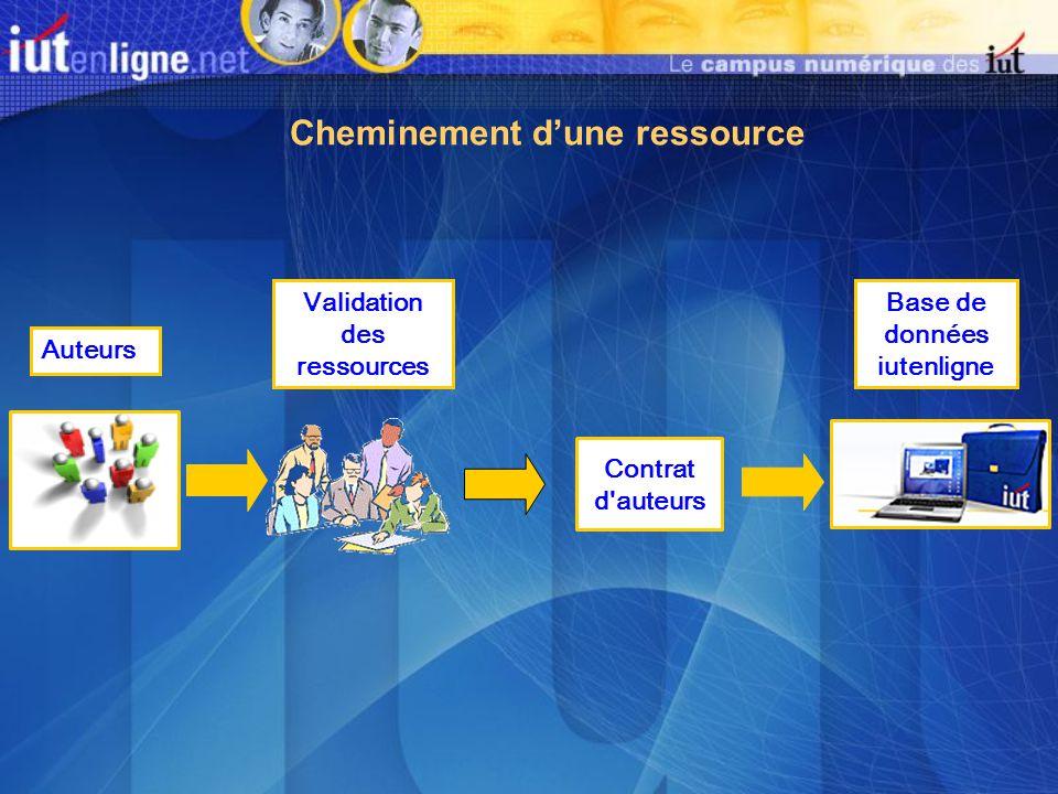 Contrat d'auteurs Auteurs Validation des ressources Base de données iutenligne Cheminement d'une ressource