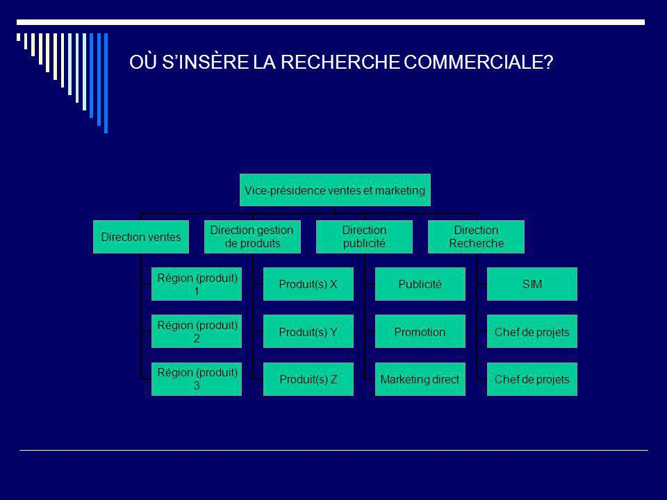 OÙ S'INSÈRE LA RECHERCHE COMMERCIALE? Vice-présidence ventes et marketing Direction ventes Région (produit) 1 Région (produit) 2 Région (produit) 3 Di