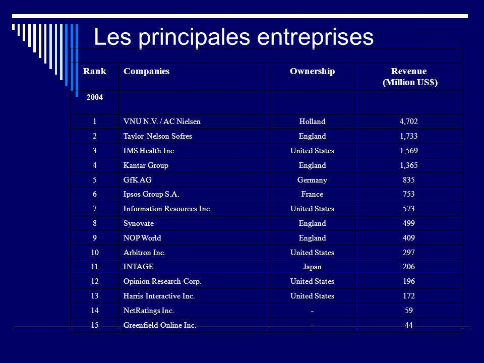 Les principales entreprises RankCompaniesOwnershipRevenue (Million US$) 2004 1VNU N.V.