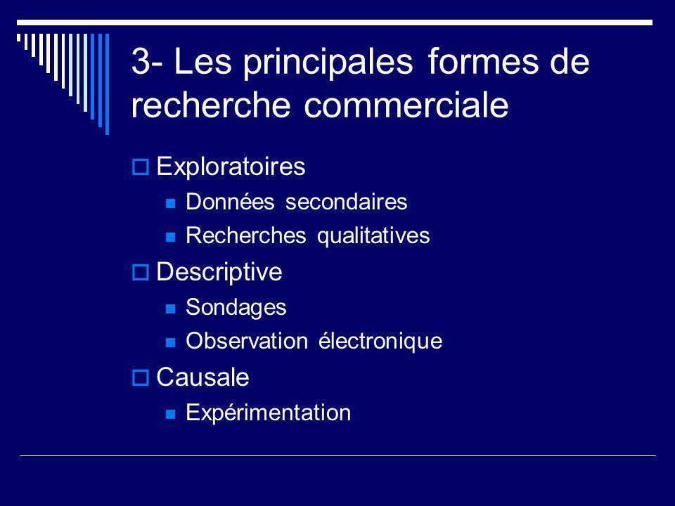 3- Les principales formes de recherche commerciale  Exploratoires Données secondaires Recherches qualitatives  Descriptive Sondages Observation élec