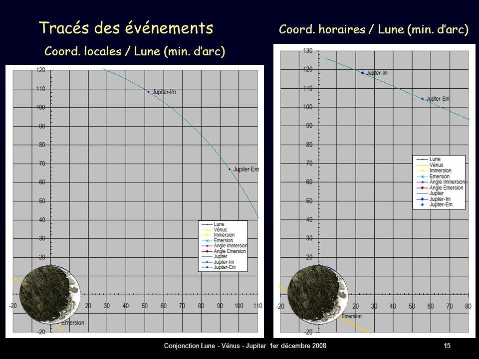Conjonction Lune - Vénus - Jupiter 1er décembre 200815 Tracés des événements Coord.