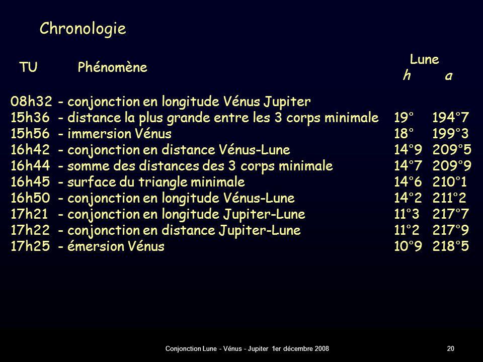 Conjonction Lune - Vénus - Jupiter 1er décembre 200820 Chronologie 08h32- conjonction en longitude Vénus Jupiter 15h36- distance la plus grande entre les 3 corps minimale19°194°7 15h56- immersion Vénus18°199°3 16h42- conjonction en distance Vénus-Lune14°9209°5 16h44- somme des distances des 3 corps minimale14°7209°9 16h45- surface du triangle minimale14°6210°1 16h50- conjonction en longitude Vénus-Lune14°2211°2 17h21- conjonction en longitude Jupiter-Lune11°3217°7 17h22- conjonction en distance Jupiter-Lune11°2217°9 17h25- émersion Vénus10°9218°5 Lune TU Phénomène h a
