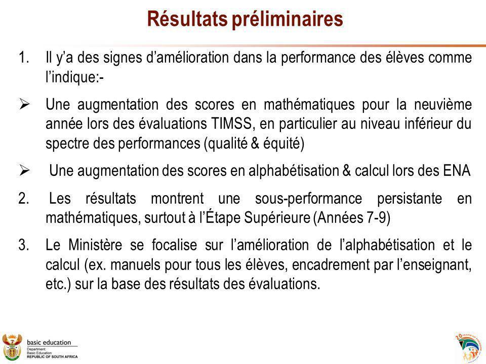 Résultats préliminaires 1.Il y'a des signes d'amélioration dans la performance des élèves comme l'indique:-  Une augmentation des scores en mathématiques pour la neuvième année lors des évaluations TIMSS, en particulier au niveau inférieur du spectre des performances (qualité & équité)  Une augmentation des scores en alphabétisation & calcul lors des ENA 2.