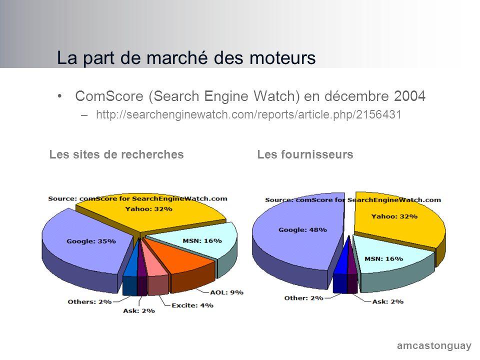 amcastonguay La part de marché des moteurs ComScore (Search Engine Watch) en décembre 2004 –http://searchenginewatch.com/reports/article.php/2156431 Les sites de recherchesLes fournisseurs