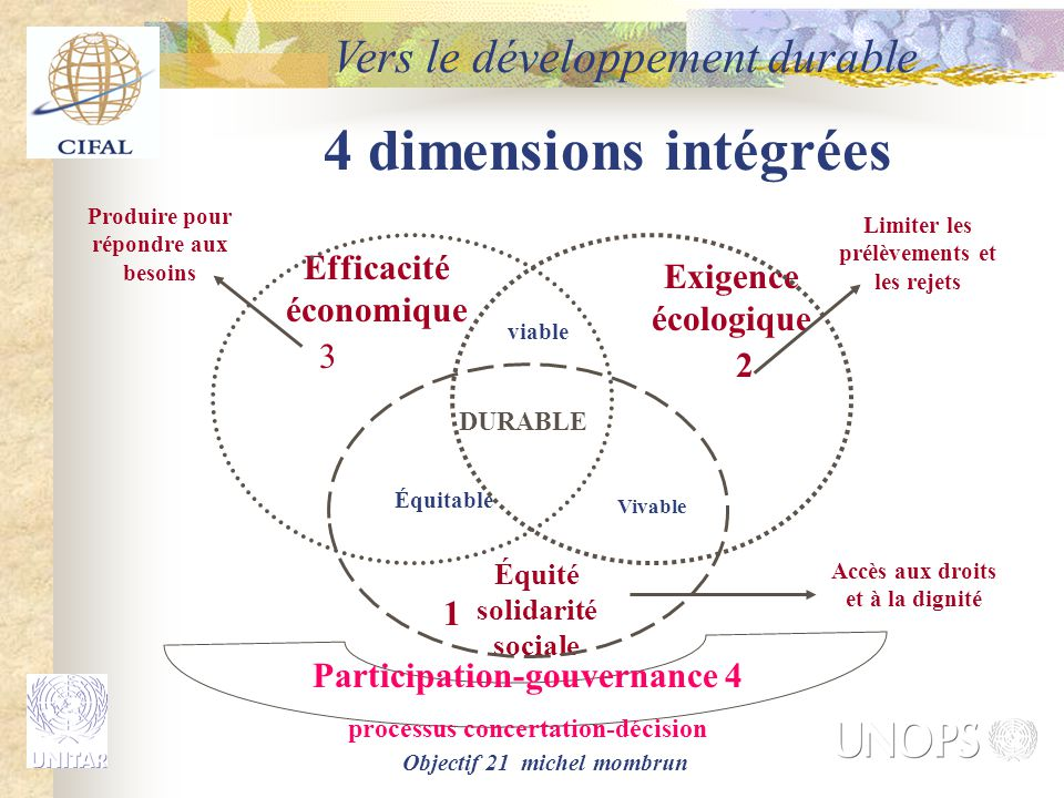 Objectif 21 michel mombrun 4 dimensions intégrées Efficacité économique Exigence écologique Équité solidarité sociale Équitable Vivable DURABLE Partic