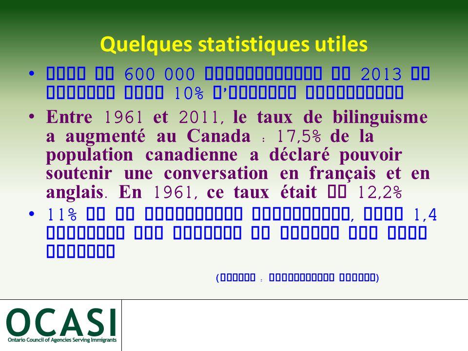 Quelques statistiques utiles Plus de 600 000 francophones en 2013 en Ontario dont 10% d ' origine immigrante Entre 1961 et 2011, le taux de bilinguisme a augmenté au Canada : 17,5% de la population canadienne a déclaré pouvoir soutenir une conversation en français et en anglais.