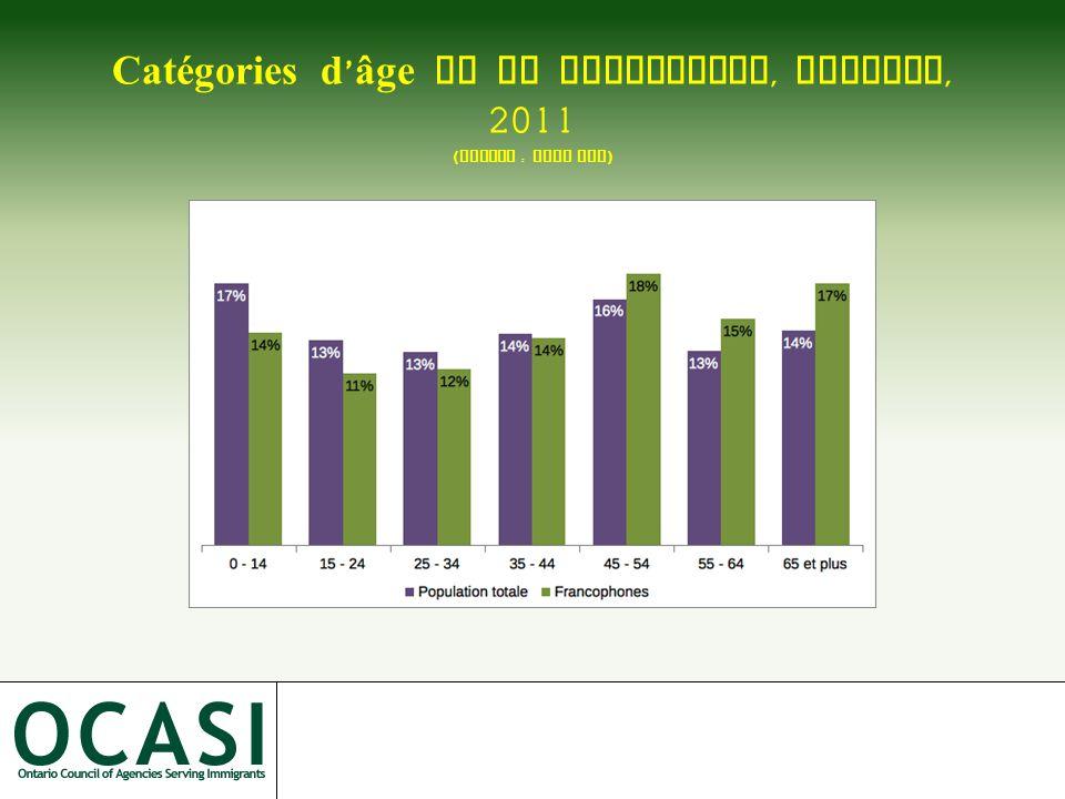 Catégories d ' âge de la population, Ontario, 2011 ( Source : Stat Can )