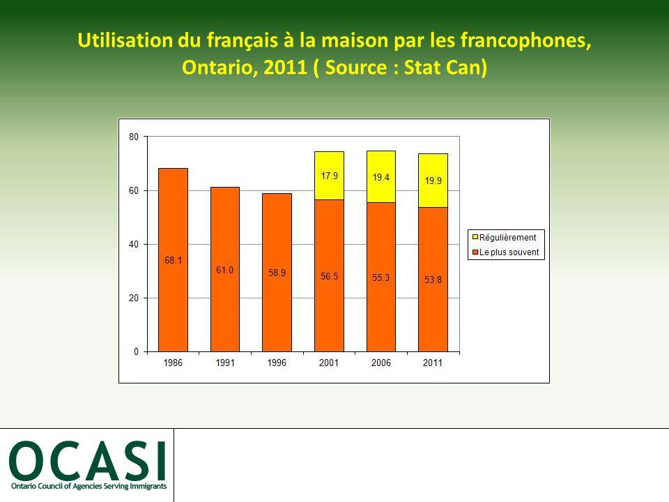 Utilisation du français à la maison par les francophones, Ontario, 2011 ( Source : Stat Can)