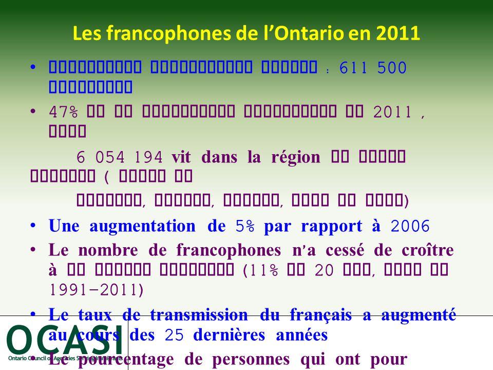 Les francophones de l'Ontario en 2011 Population francophone totale : 611 500 personnes 47% de la population ontarienne en 2011, soit 6 054 194 vit dans la région du grand Toronto ( Ville de Toronto, Durham, Halton, Peel et York ) Une augmentation de 5% par rapport à 2006 Le nombre de francophones n ' a cessé de croître à un rythme constant (11% en 20 ans, soit de 1991-2011) Le taux de transmission du français a augmenté au cours des 25 dernières années Le pourcentage de personnes qui ont pour langue maternelle le français se situe à 4,4%