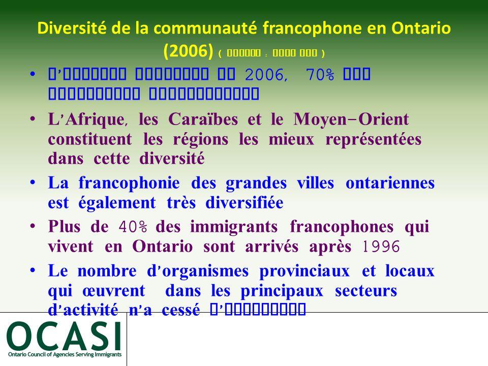 Diversité de la communauté francophone en Ontario (2006) ( Source : Stat Can ) L ' Ontario attirait en 2006, 70% des immigrants francophones L ' Afrique, les Caraïbes et le Moyen - Orient constituent les régions les mieux représentées dans cette diversité La francophonie des grandes villes ontariennes est également très diversifiée Plus de 40% des immigrants francophones qui vivent en Ontario sont arrivés après 1996 Le nombre d ' organismes provinciaux et locaux qui œuvrent dans les principaux secteurs d ' activité n ' a cessé d ' augmenter