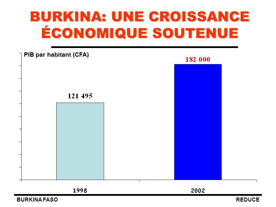 BURKINA FASOREDUCE BURKINA: UNE CROISSANCE ÉCONOMIQUE SOUTENUE PIB par habitant (CFA)