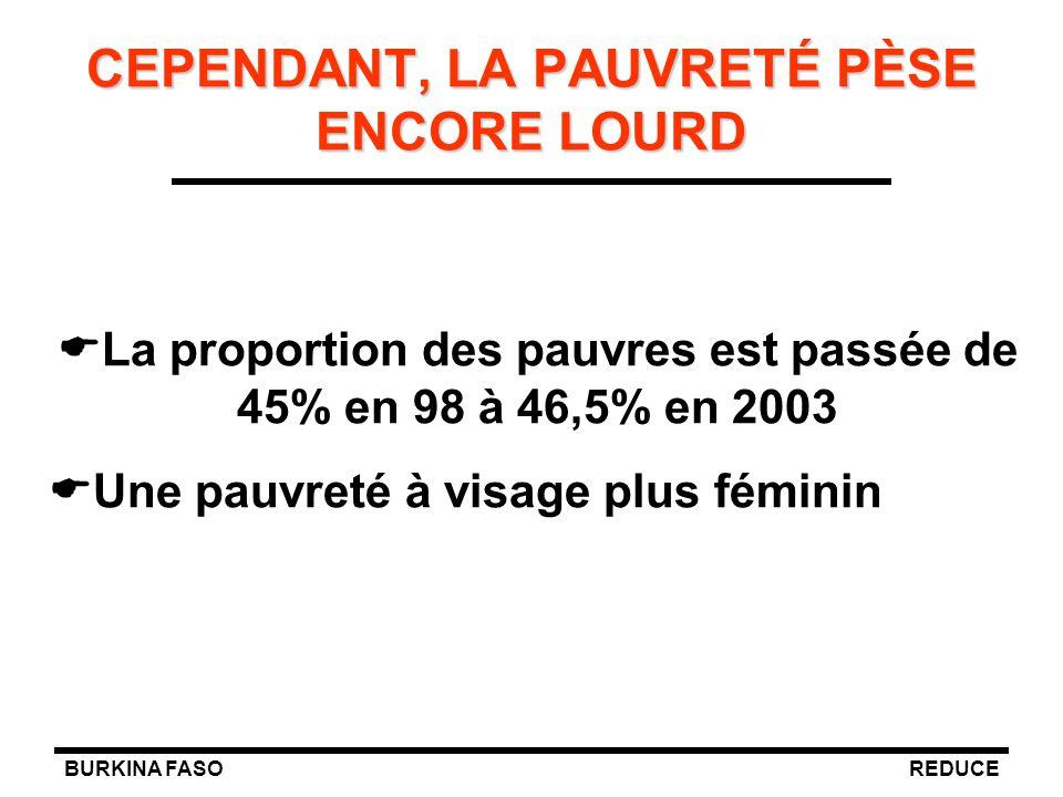 BURKINA FASOREDUCE   La proportion des pauvres est passée de 45% en 98 à 46,5% en 2003   Une pauvreté à visage plus féminin CEPENDANT, LA PAUVRETÉ