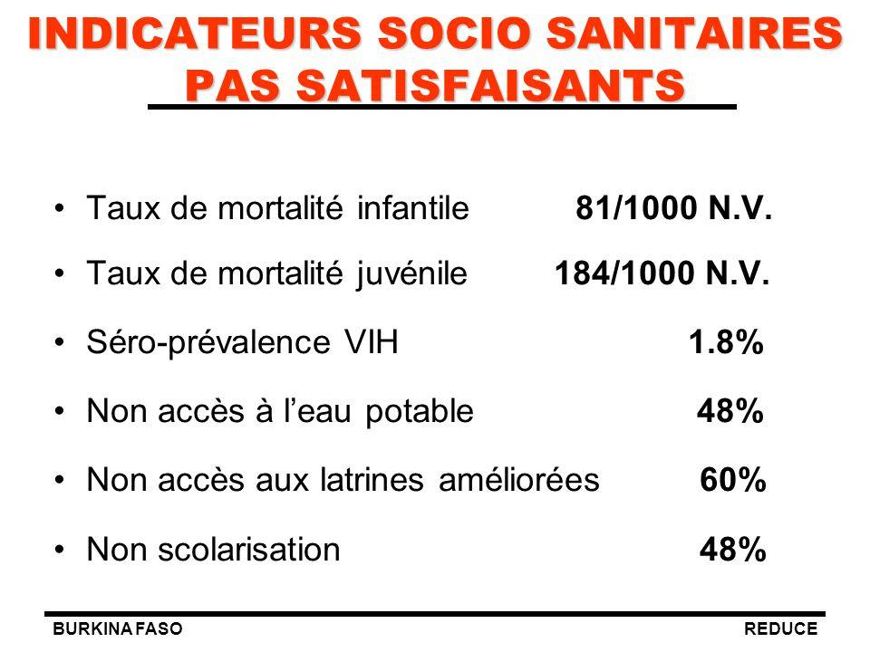 BURKINA FASOREDUCE INDICATEURS SOCIO SANITAIRES PAS SATISFAISANTS Taux de mortalité infantile81/1000 N.V. Taux de mortalité juvénile 184/1000 N.V. Sér