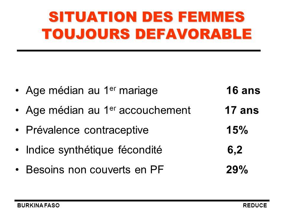 BURKINA FASOREDUCE Age médian au 1 er mariage 16 ans Age médian au 1 er accouchement 17 ans Prévalence contraceptive 15% Indice synthétique fécondité