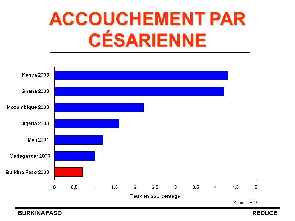 BURKINA FASOREDUCE ACCOUCHEMENT PAR CÉSARIENNE Source : EDS