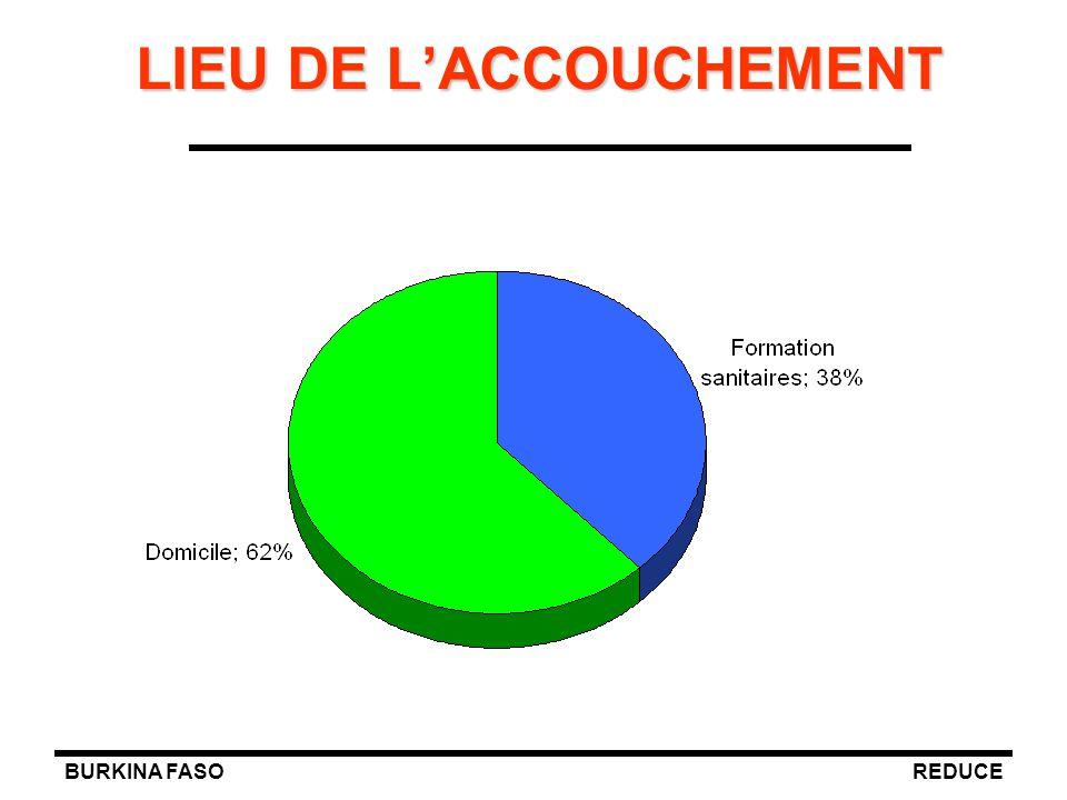 BURKINA FASOREDUCE LIEU DE L'ACCOUCHEMENT