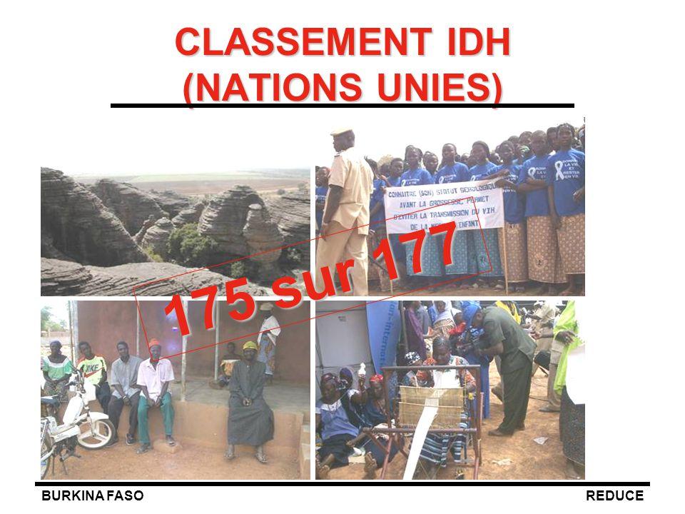 BURKINA FASOREDUCE CLASSEMENT IDH (NATIONS UNIES) 175 sur 177