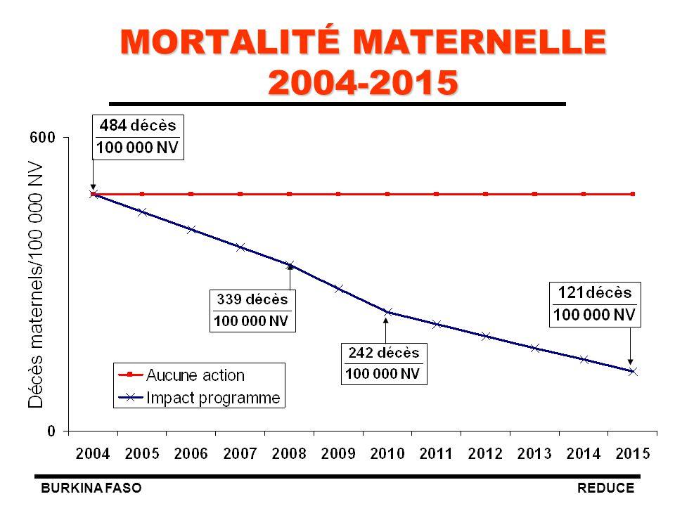 BURKINA FASOREDUCE MORTALITÉ MATERNELLE 2004-2015